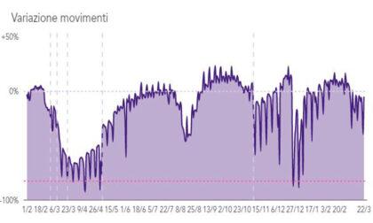 Impressionante grafico: l'aumento degli spostamenti rispetto al primo lockdown, più che raddoppiati